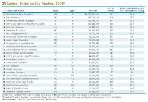 Socjustice_keyfacts_25largest
