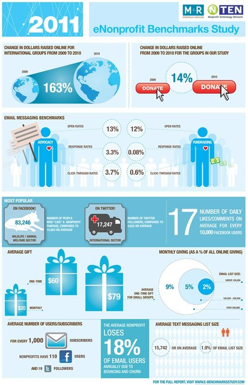 2011-Benchmarks-Infographic-Small