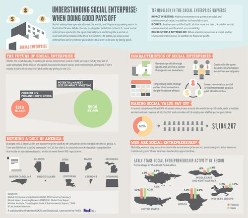 Infographic] Understanding Social Enterprise - PhilanTopic