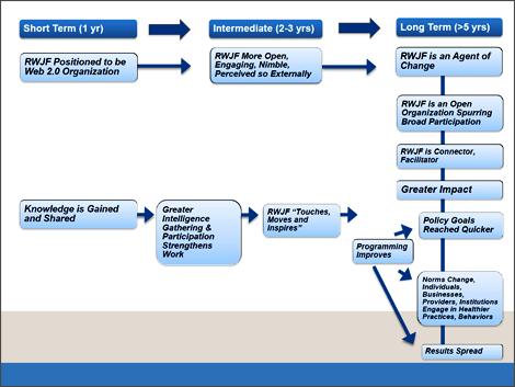RWJF-logic-model