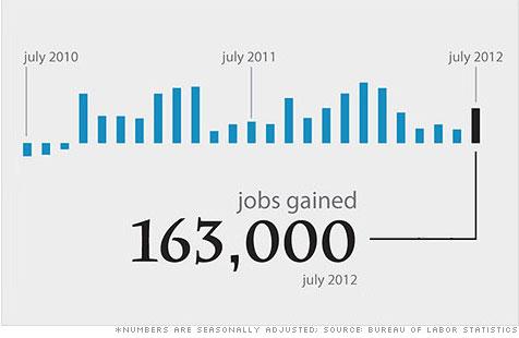 July_2012_cnn_money
