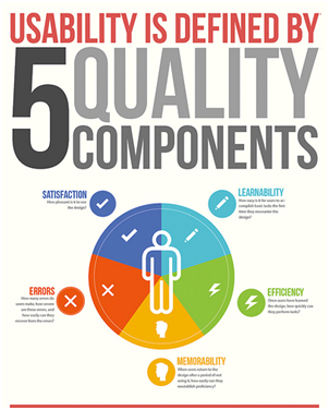 Usability_5components