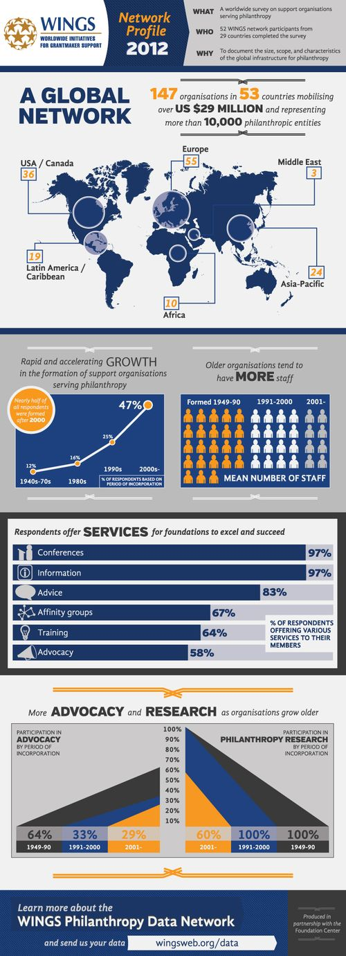 Infographic_WINGS_network_profile