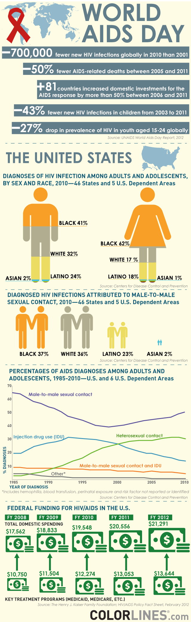 World_aids_inforgraphic