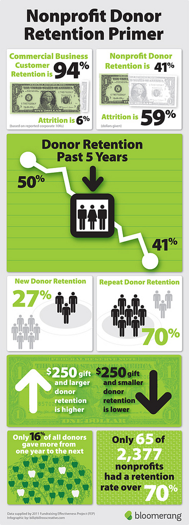 Infographic_ donor_retention