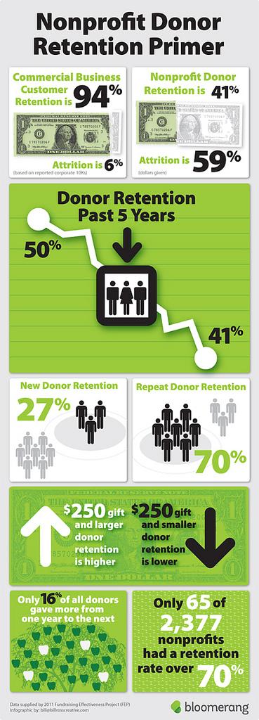 Infographic_ donor_retention