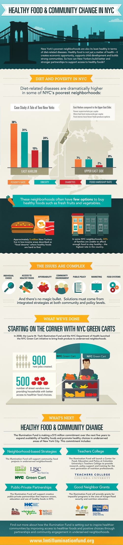 Infographic_healthy_food_NYC