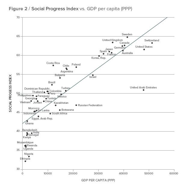 SPI-GDP-vs-index