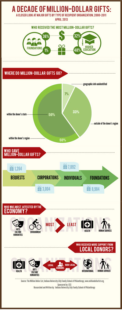 Infographic-million-dollar-gifts