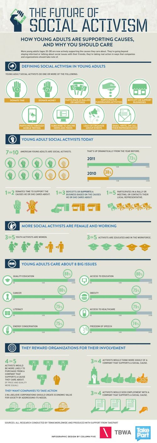 Infographic_future_social_activism