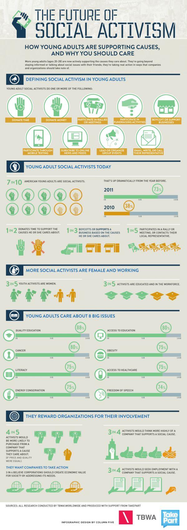 Infographic_future_social_activism