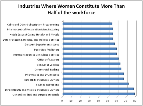 Grabois_women_by_industry
