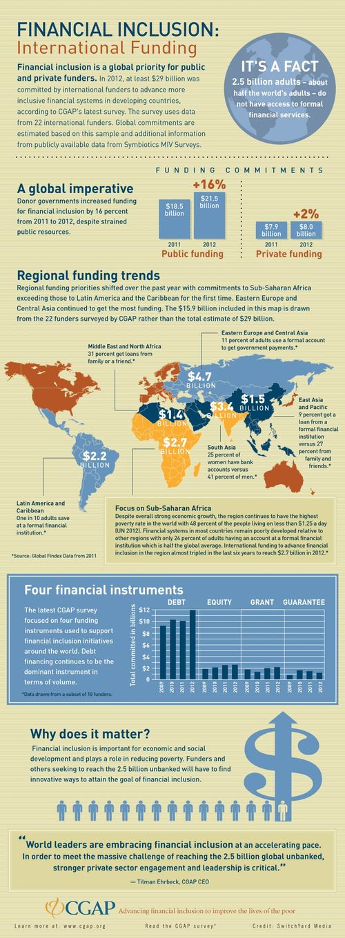 Infographic_financial_inclusion