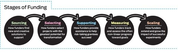 Illustration_stages_of_funding