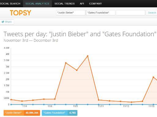 Bieber_vs_gates