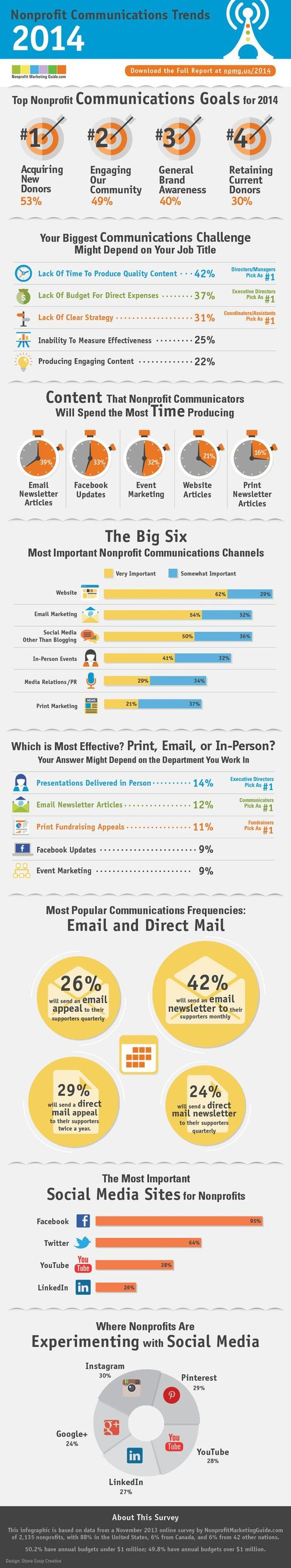 Infographic_2013NPO_comm_trends