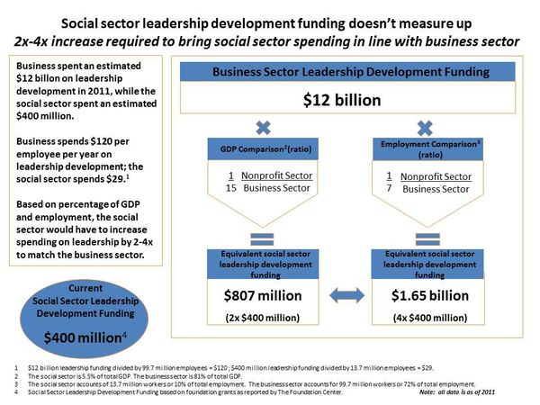 Leadership spending comp analysis final Feb 3 2014_slide 1