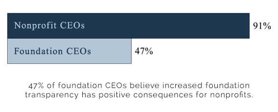 CEP_transparency_findings
