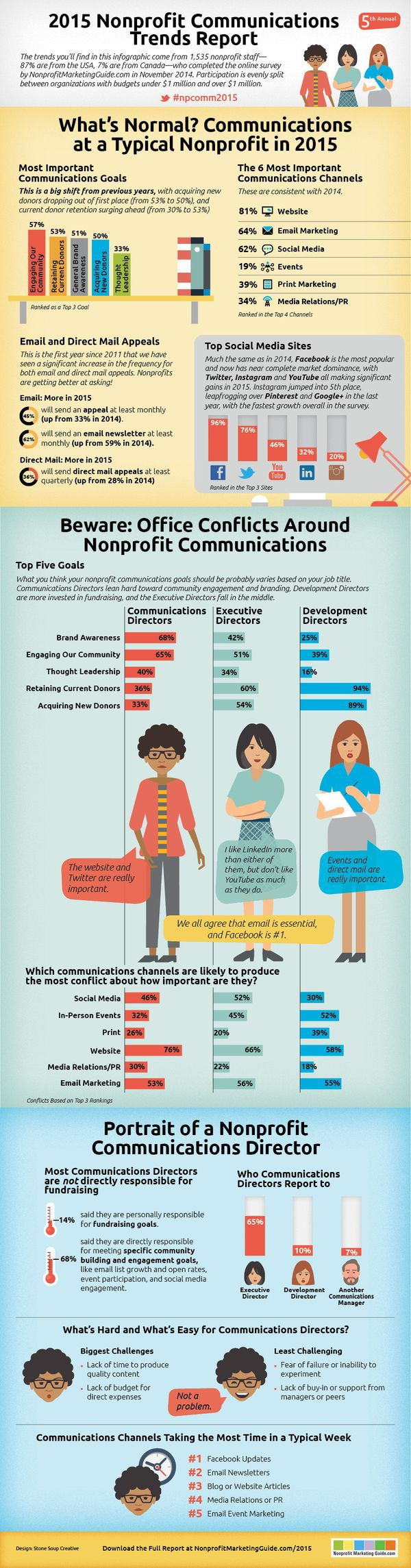Infographic_nonprofit_communications_trend_report