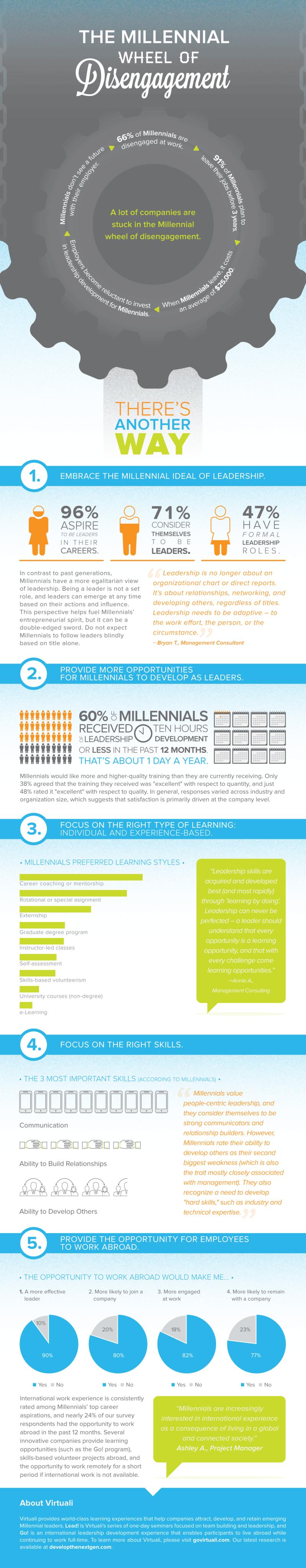 Infographic_Disengaged-Millennials_29758