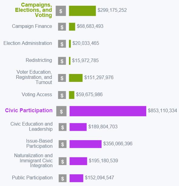 Cg_democracy_blog_charts