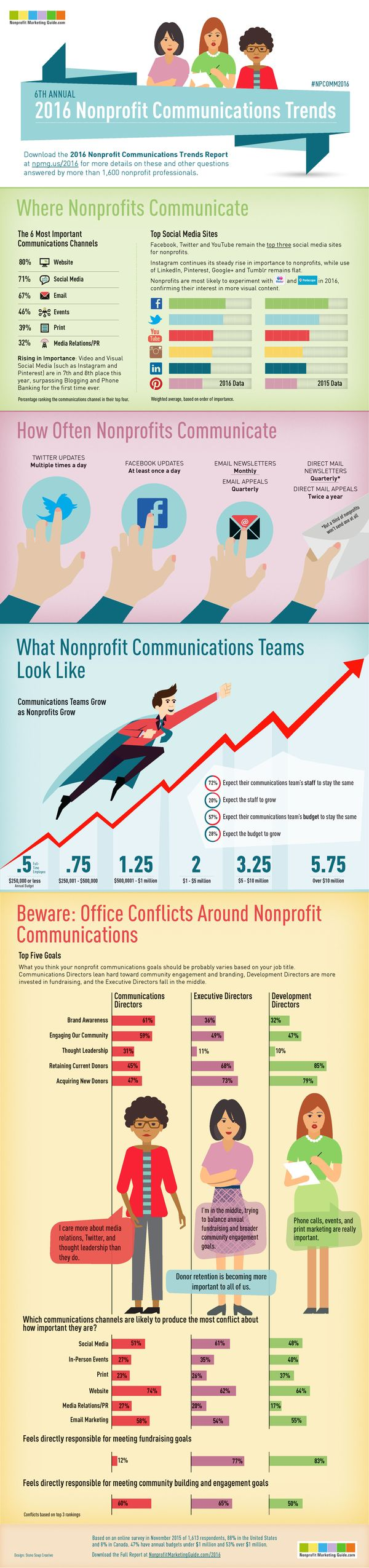 Infographic-2016-Nonprofit-Communications-Trends