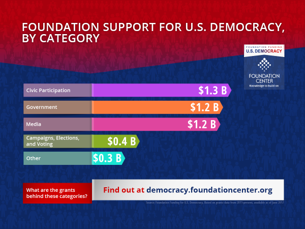 US Democracy_funding by category_fb