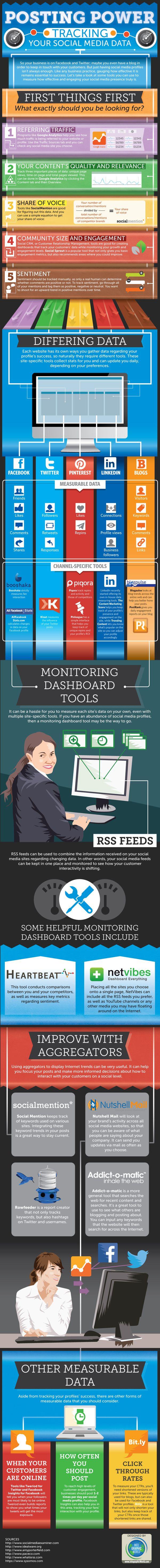 Tracking-social-media-data