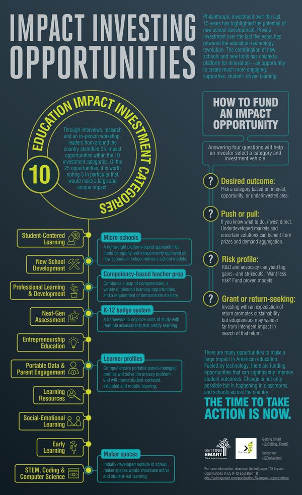 Impact-Investing-Infographic-Final