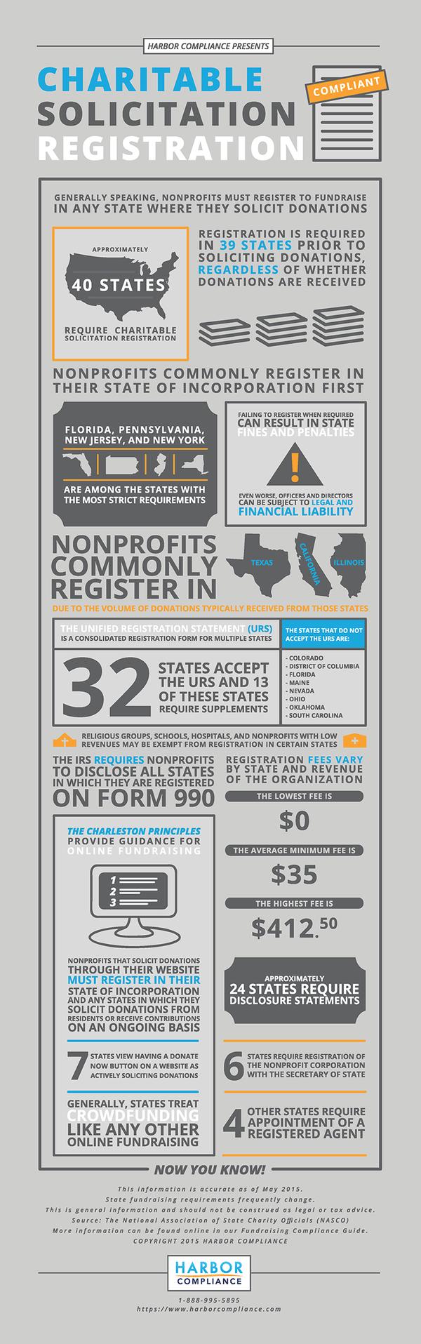 Charitable-solicitation-registration-infographic