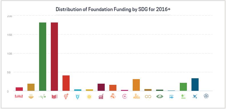Foundation Funding_SDGs