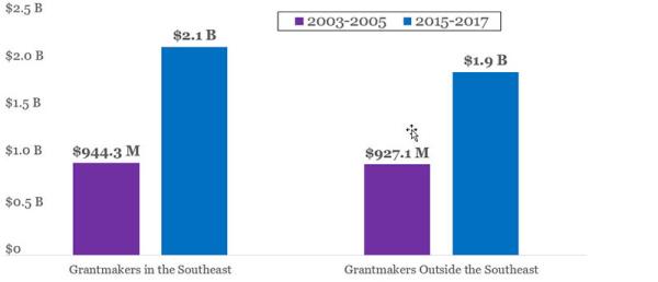Fig.1.4_secf-average-grantmaking-800w