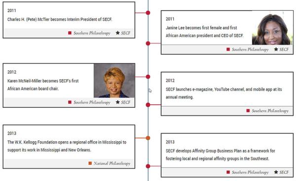 Fig.1.5_secf-timeline-800w