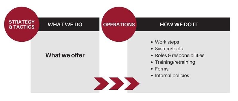 Operations graphic PND